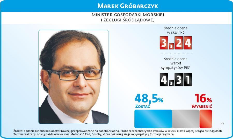 Marek Gróbarczyki