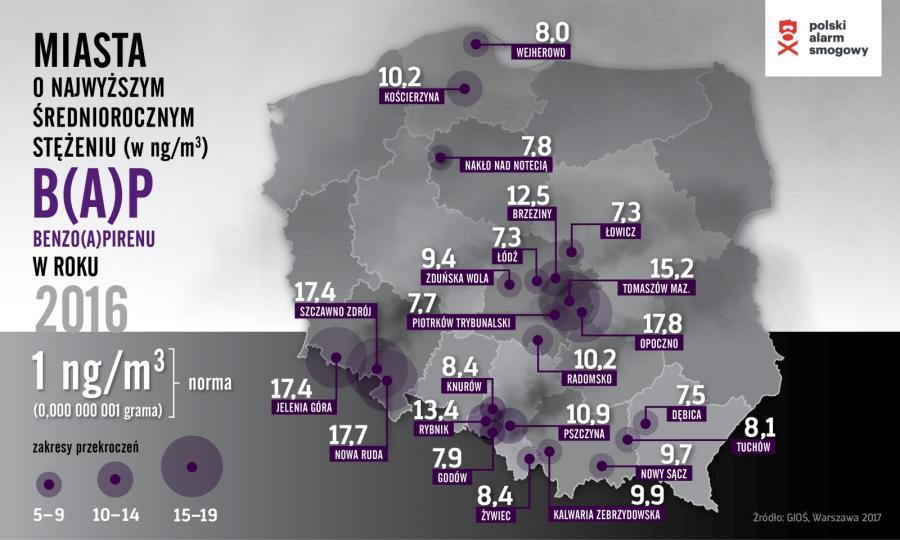 Miasta o najwyższym stężeniu BAP w 2016 roku / Polski Alarm Smogowy