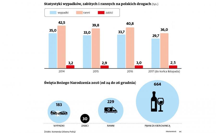 Statystyki dotyczące bezpieczeństwa na polskich drogach