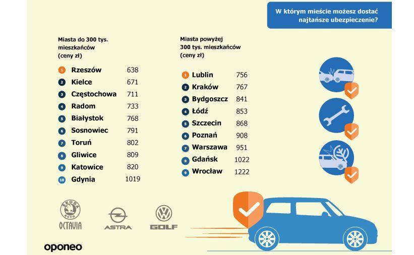 Gdzie zatem można znaleźć najkorzystniejsze ubezpieczenia dla kierowców?