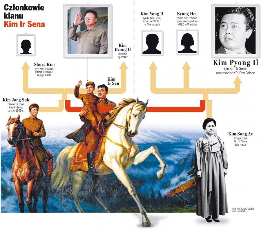 Kim Pyong Il jest uderzająco podobny do ojca