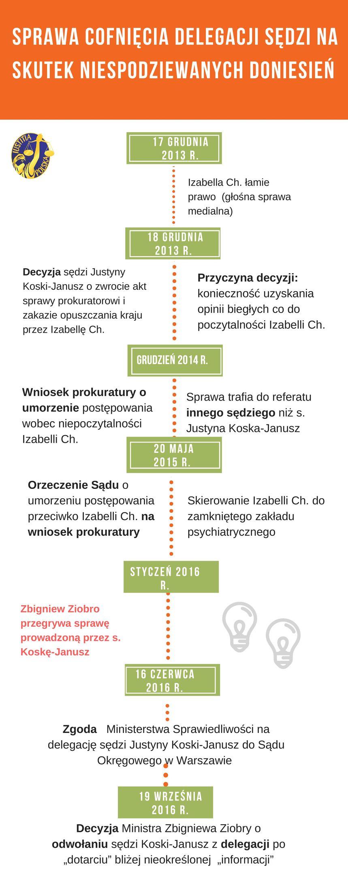 Inforgrafika pokazująca działania w sprawie odwołania sędzi