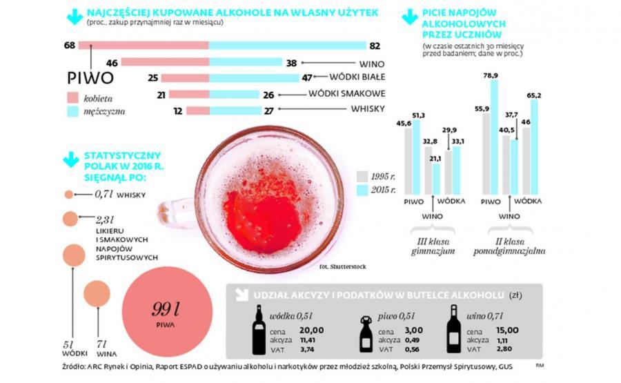 Najczęściej kupowane alkohole na własny użytek. Piwo to wśród młodzieży najpopularniejszy napój wyskokowy